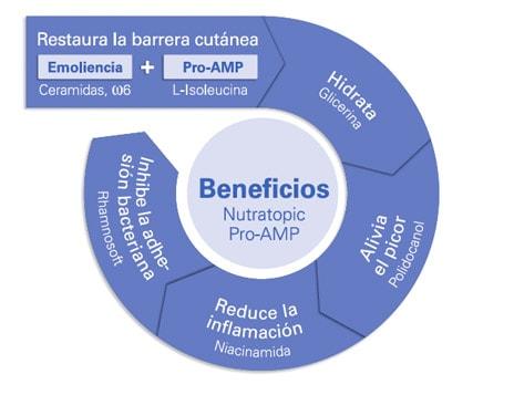 Beneficios de Nutratopic Pro-AMP