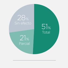% cure plantar wartss